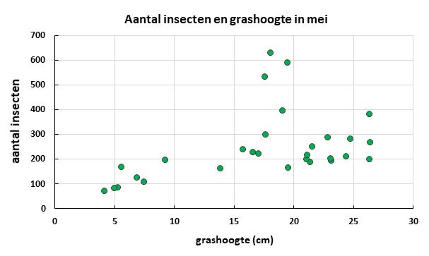 Figuur 1. Op basis van 29 graslandpercelen vonden we een significante relatie tussen grashoogte en aantal insecten op de plakvallen (P=0,0076 R=0,46).