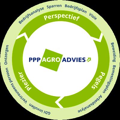 ppp-agro-schema