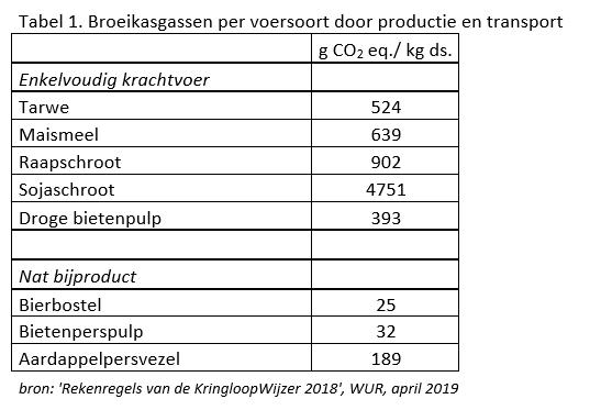 Tabel 1. Broeikasgassen per voersoort door productie en transport