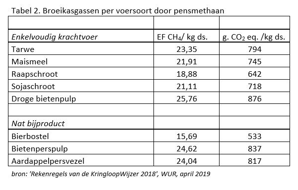 Tabel 2. Broeikasgassen per voersoort door pensmethaan