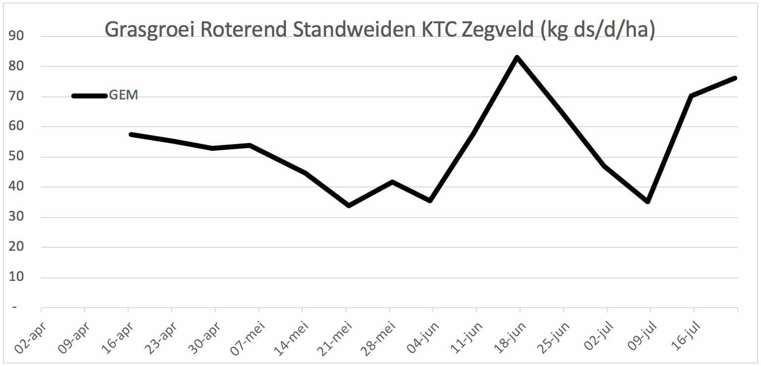 Grasgroei Roterend Standweiden KTC Zegveld (kg ds/d/ha)